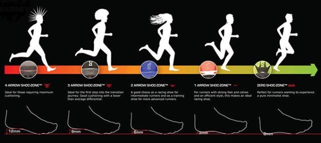 Imagen: Zerodroprunningshoes.com