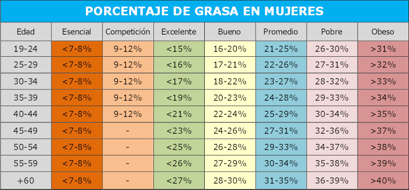 tabla porcentajes de grasa mujeres