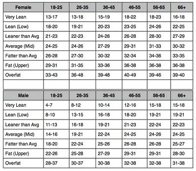 Porcentajes de grasa para corredores.
