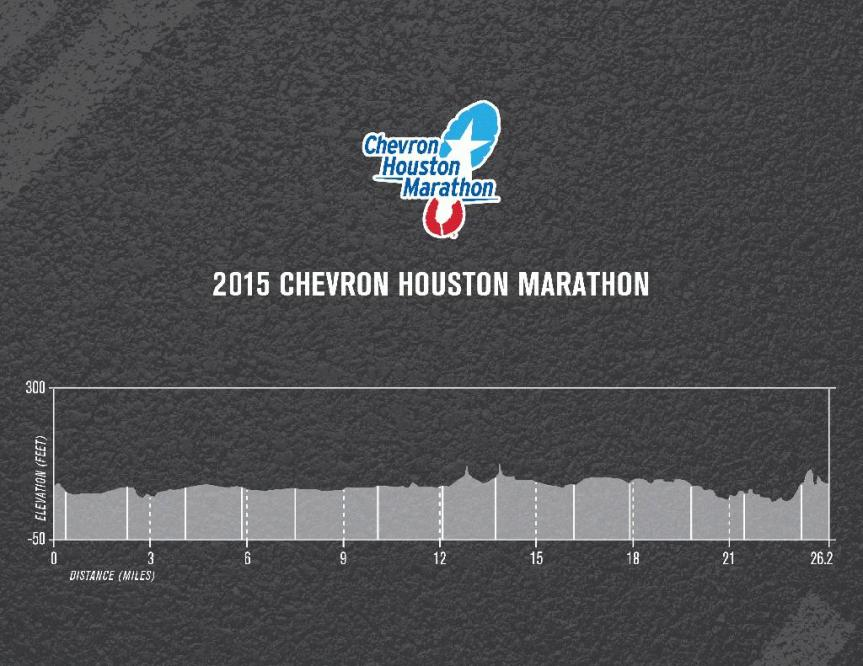 2015MarathonElevation